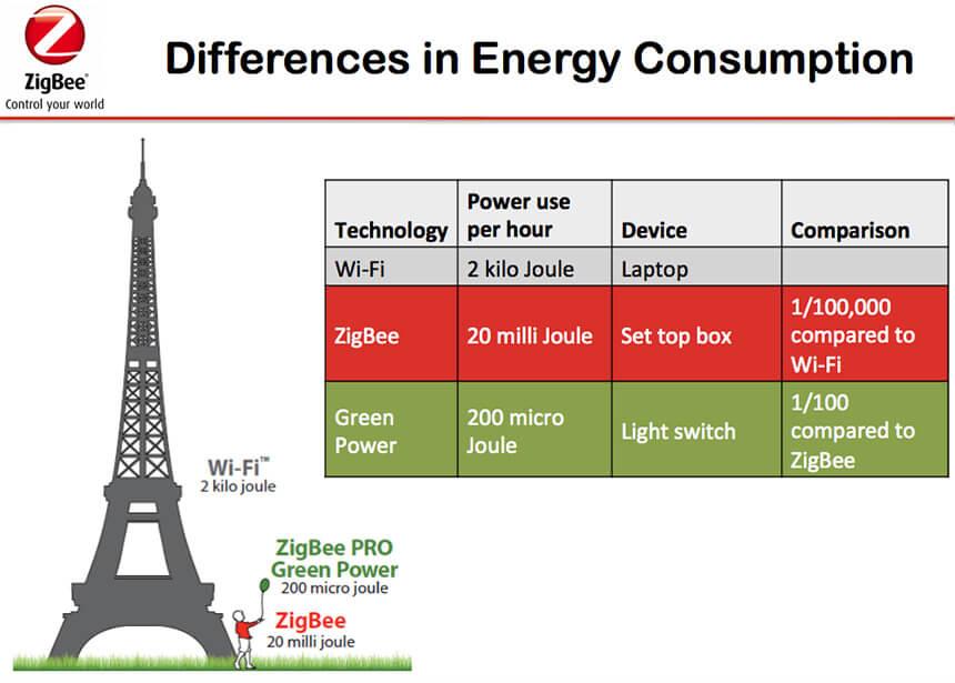 ZigBee Power Consumption. Source: ZigBee Alliance