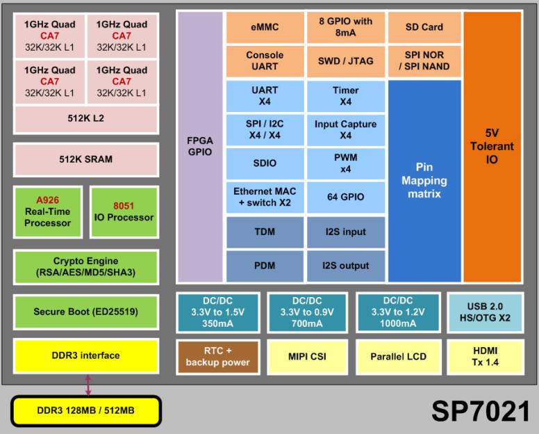 Industrial Banana Pi BPI-F2S