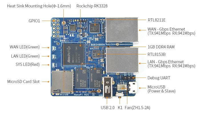 NanoPi R2S layout