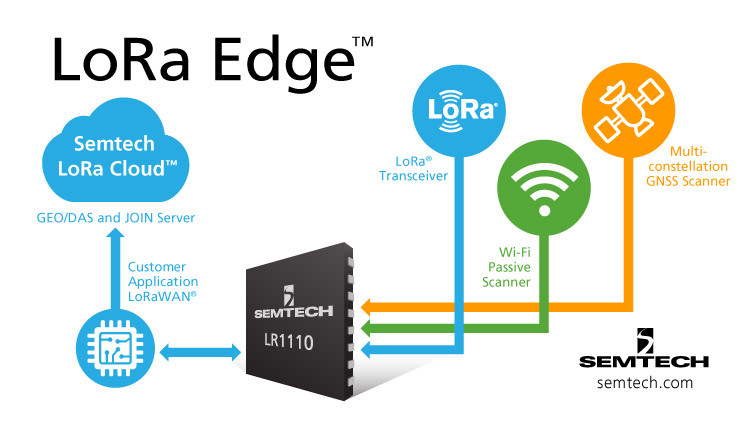Semtech's LoRa Edge introducing new LR1110 chip